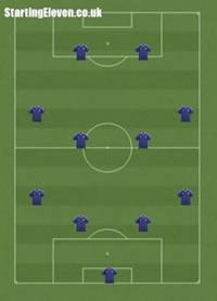 4-4-2 football formation